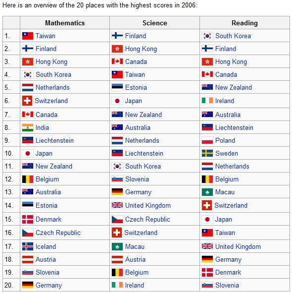 PISA 2006 Results